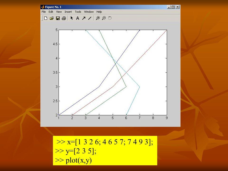 >> x=[1 3 2 6; 4 6 5 7; 7 4 9 3]; >> y=[2 3 5]; >> plot(x,y)